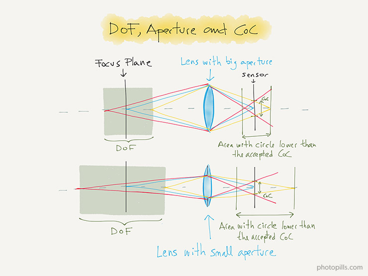 The Smaller Aperture Larger Area Will Produce Blur Spots Than Coc And Thus Deeper Depth Of Field