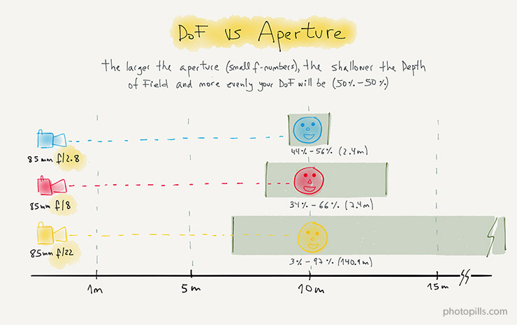 depth of field and aperture relationship tips