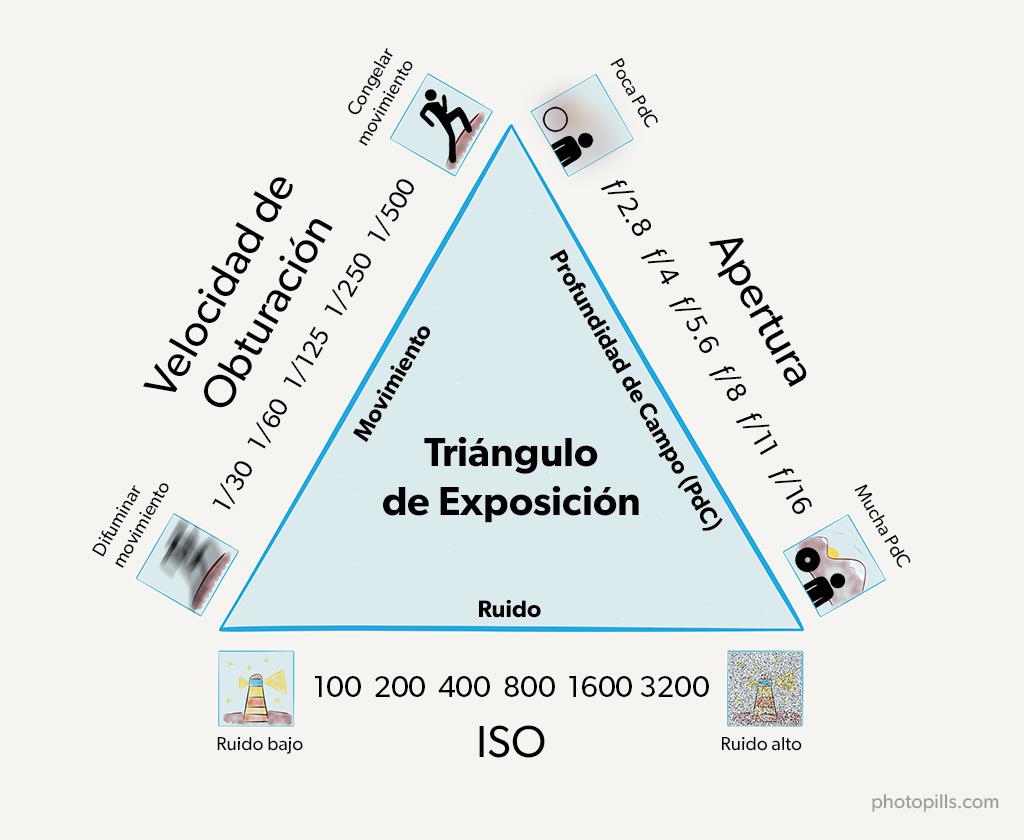 triangulo exposicion cine