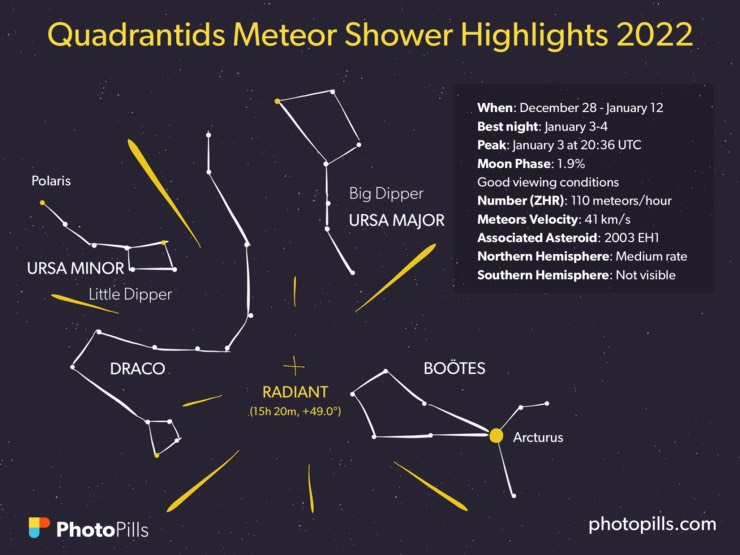 A Guide to the Best Meteor Showers in 2019: When, Where and