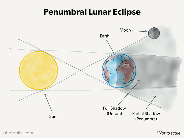 A Guide to the Best Lunar Eclipses: When, Where and How to