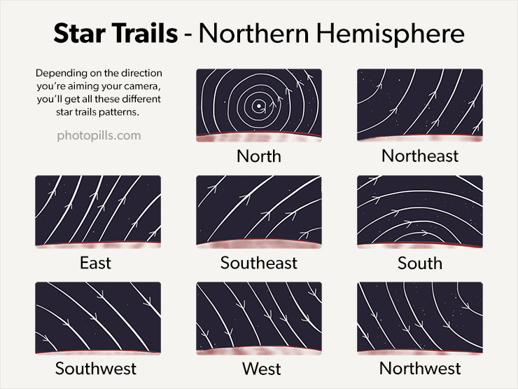Star Trails Photography: The Definitive Guide (2019