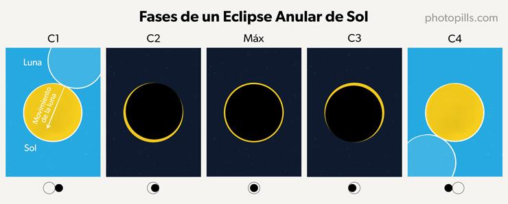 cb82fe3823 Empieza el eclipse parcial (1er contacto - C1): La Luna empieza a tapar el  Sol poco a poco. Parece como si el Monstruo de las Galletas le hubiera dado  un ...