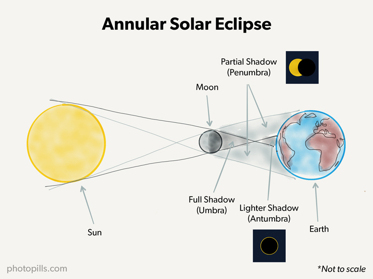 A Guide To The Best Solar Eclipses When Where And How To Shoot