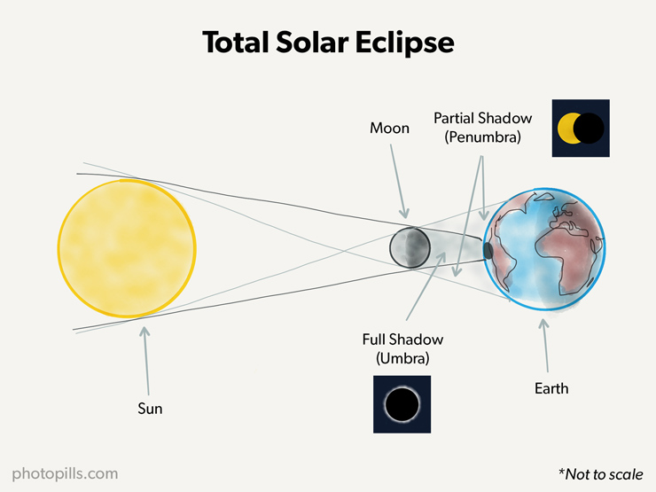 A guide to the best solar eclipses when where and how to shoot a solar eclipse happens when the moon moves between the sun and earth blocking out the suns rays and casting a shadow on parts of earth ccuart Images