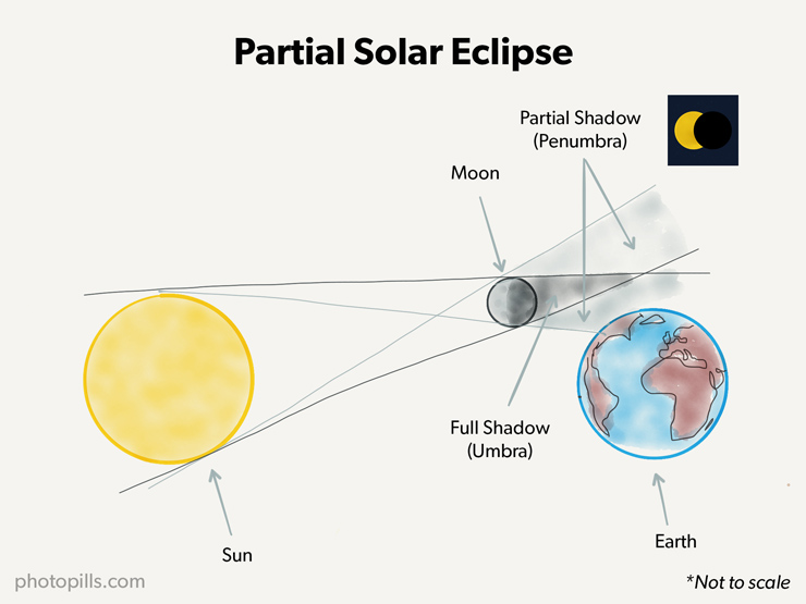 A guide to the best solar eclipses when where and how to shoot the partial solar eclipse ccuart Images
